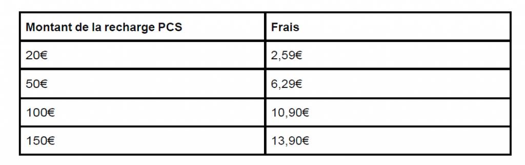 Coupon-recharge carte PCS : facile, rapide et sécurisée 3